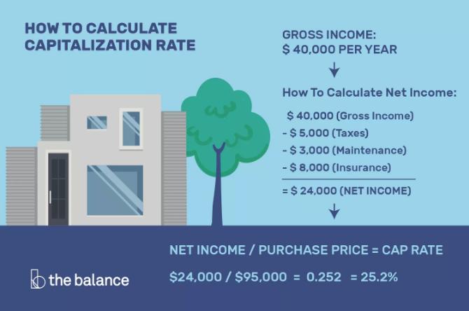 Cap Rate calculation formula